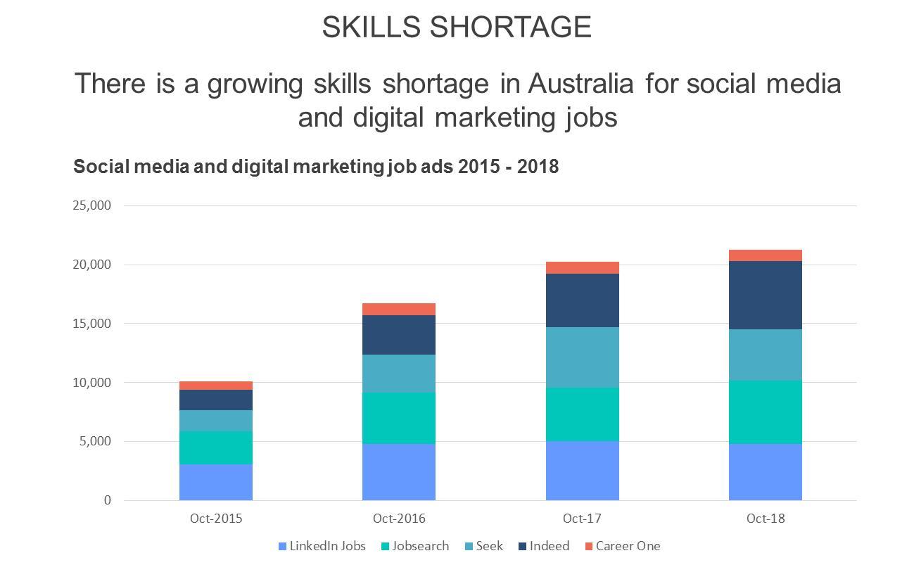 social media marketing skills shortage